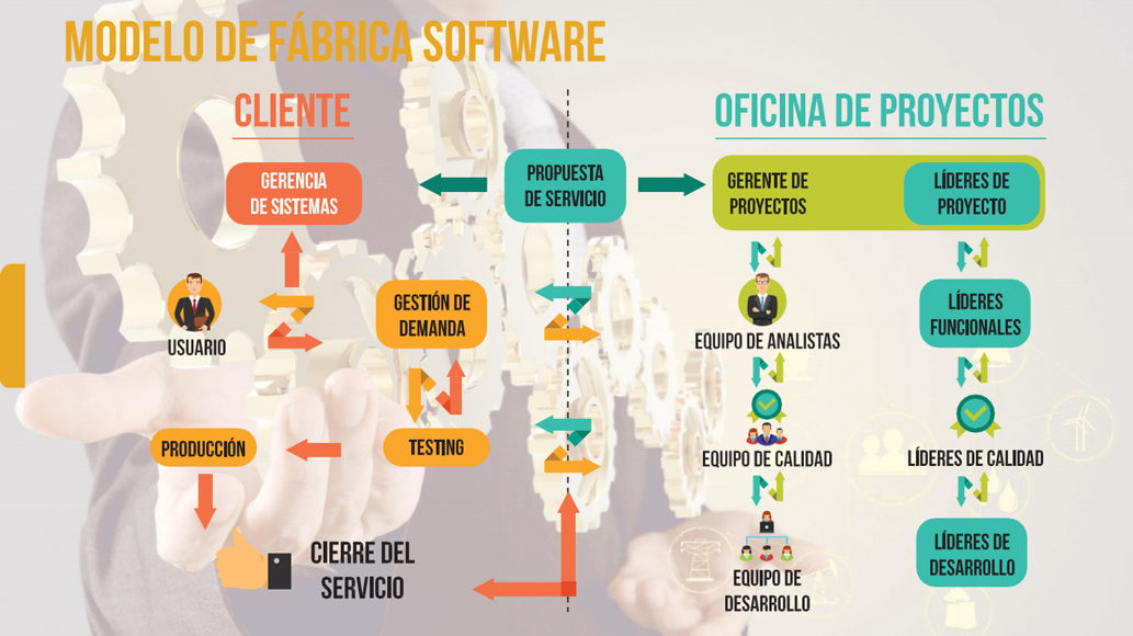 fabrica de software hcm