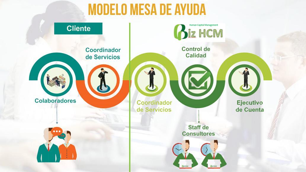 mesa de ayuda hcm